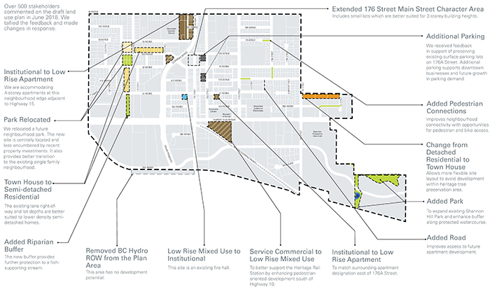 Key changes in the latest draft of the Cloverdale Town Centre Plan from the City of Surrey (https://www.surrey.ca/city-services/15220.aspx)